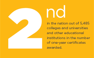 Second in the nation out of 5,485 colleges and universities and other educational institutions in the number of one-year certificates awarded.