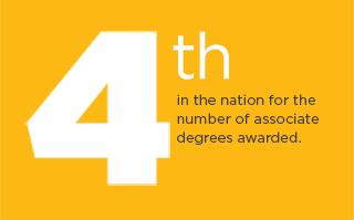 Fourth in the nation for the number of associate degrees awarded.