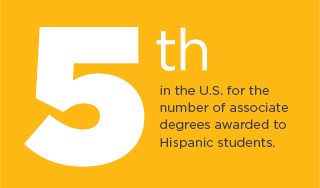 5th for the number of associate degrees awarded to Hispanic students.