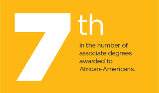 Valencia College is 7th in the nation for the number of associate degrees awarded to African-Americans.